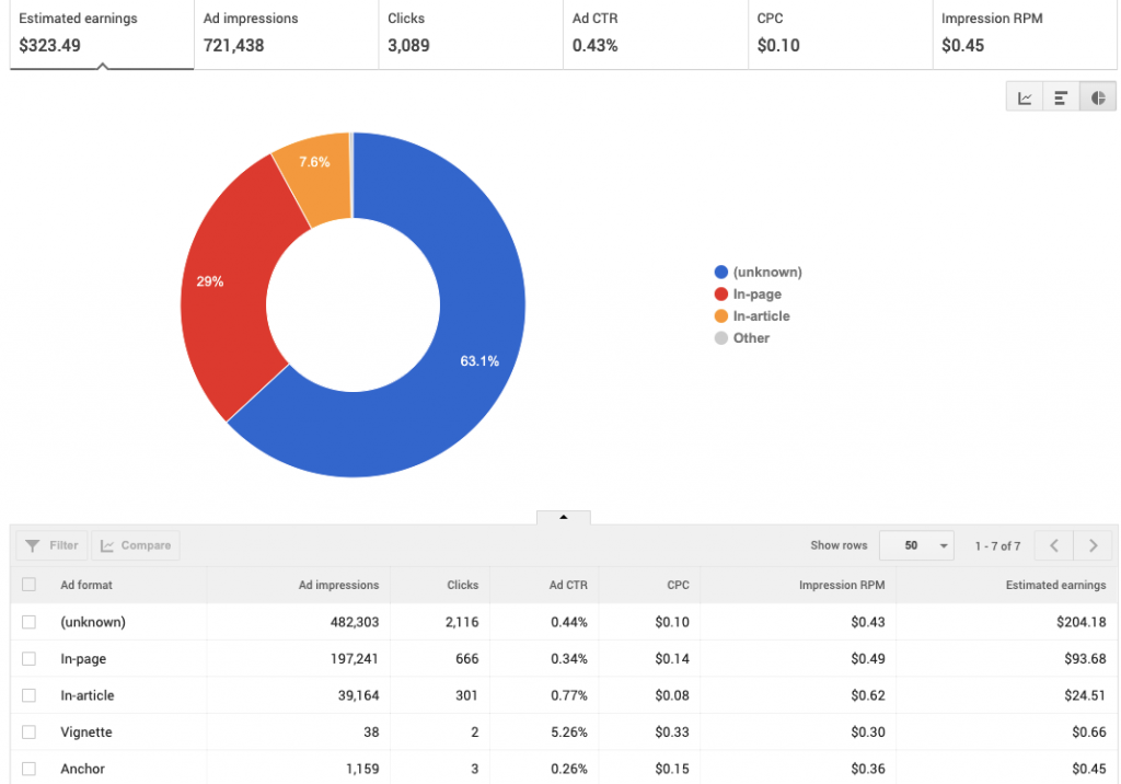 AdSense Ad Format Rates: SA