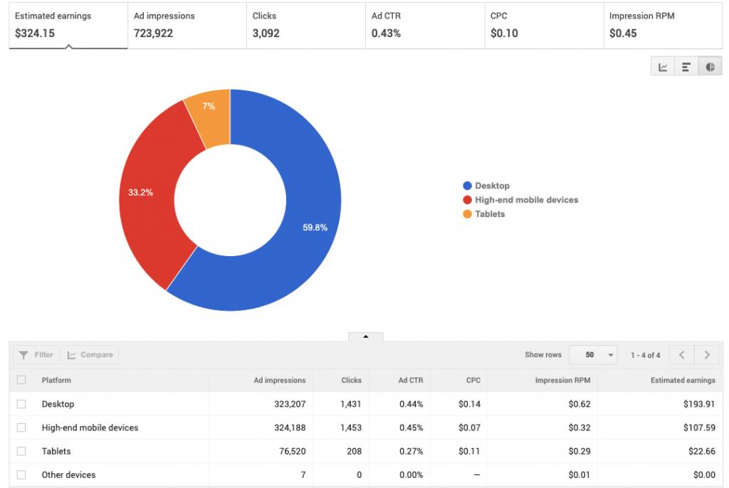 AdSense Device Type Rates: SA