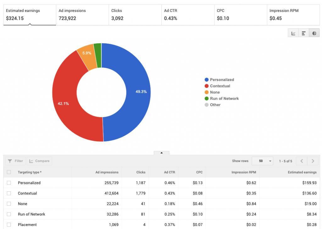 AdSense Targeting Type Rates: SA