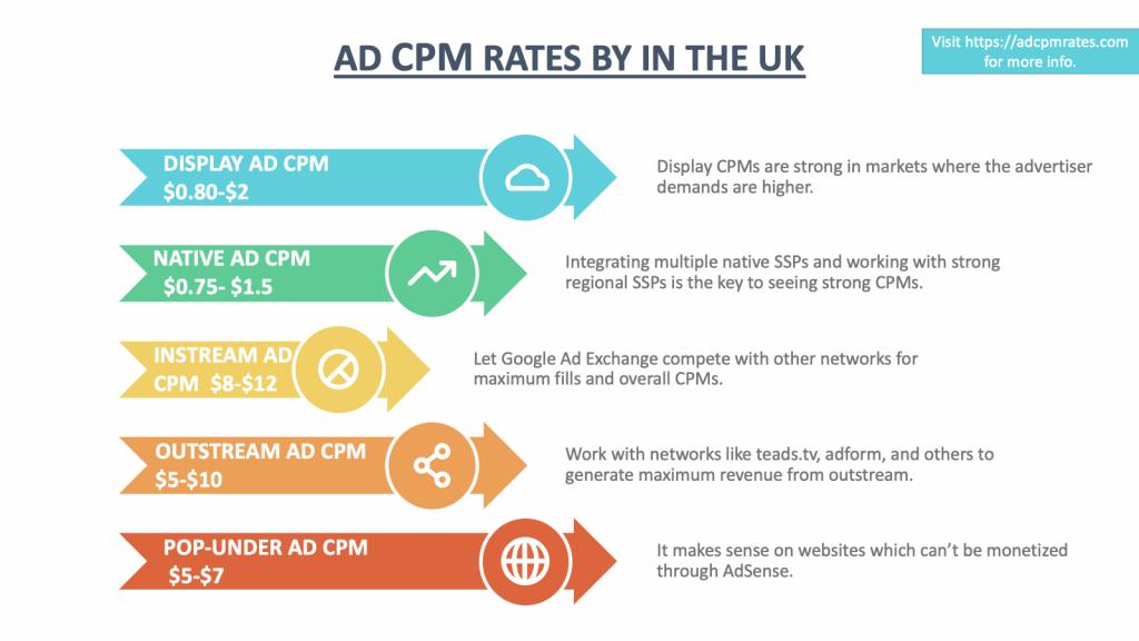 UK Ad CPM Rates