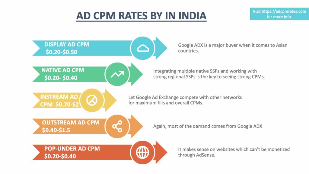 Ad CPM Rates in India