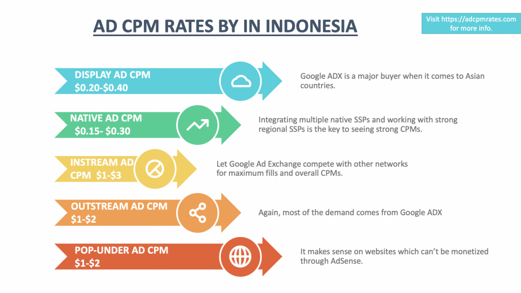CPM Rates in Indonesia