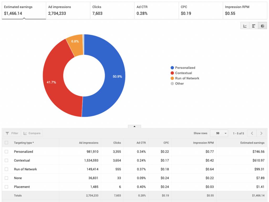 AdSense Ad Targeting Rates: UK