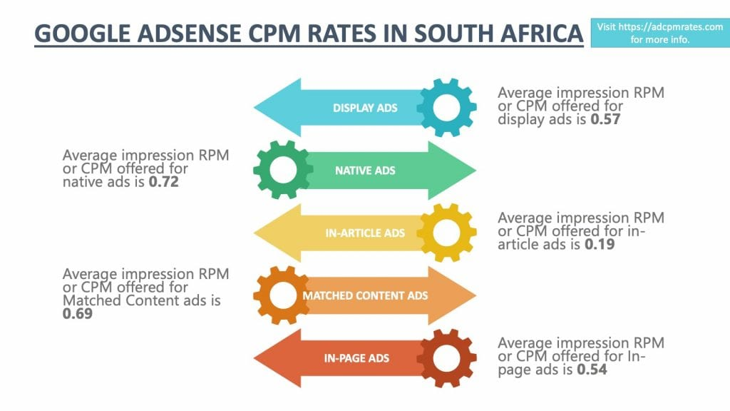 AdSense CPM Rates in South Africa
