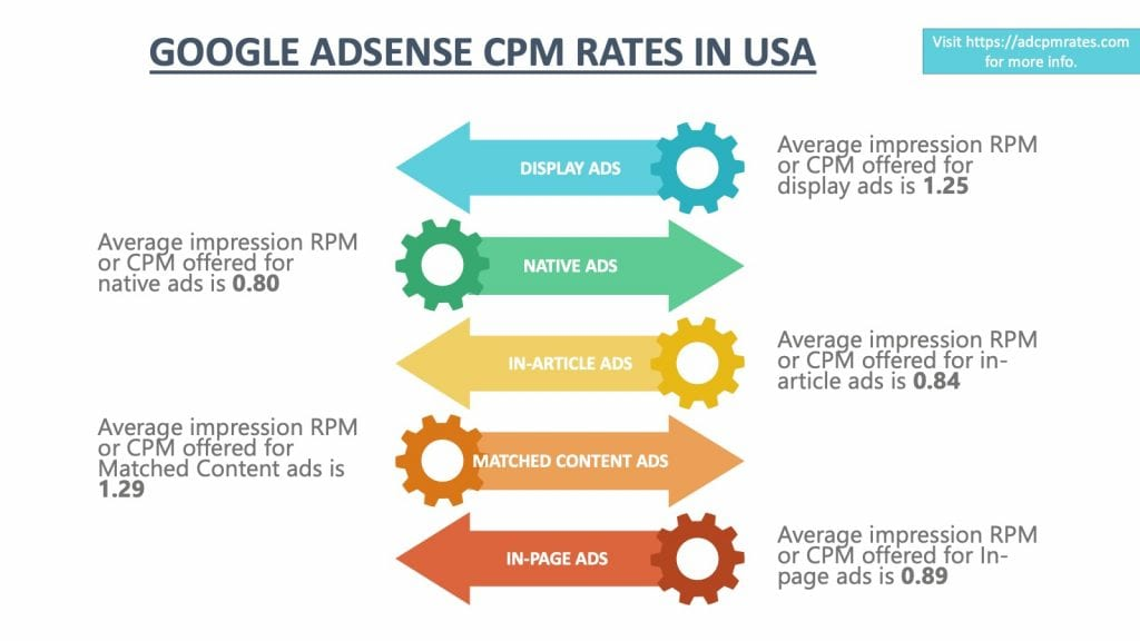 AdSense CPM Rates in USA