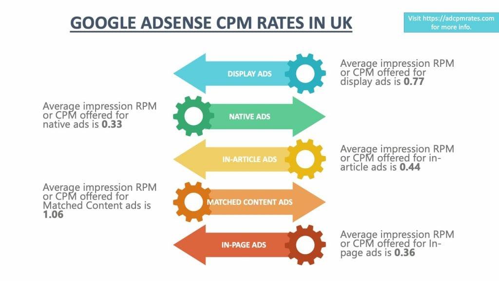 AdSense CPM Rates in UK