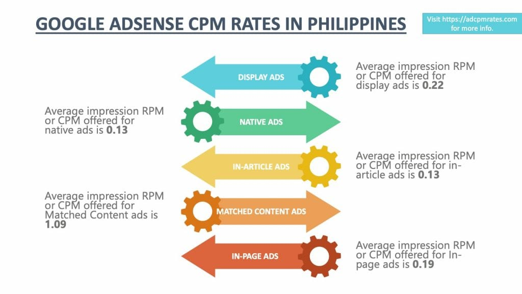 AdSense CPM Rates in Philippines