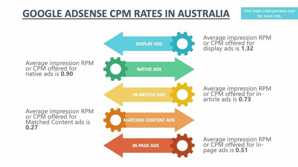 AdSense CPM Rates in Australia