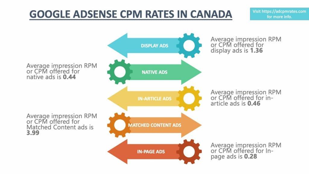 AdSense CPM Rates in Canada